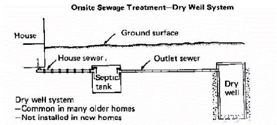 Example 3 of a Septic Tank & Drainage Systems